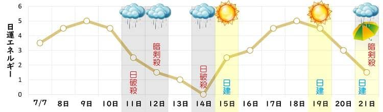 二黒土星 7月 日運グラフ