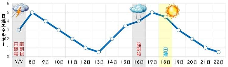 三碧木星 7月 日運グラフ