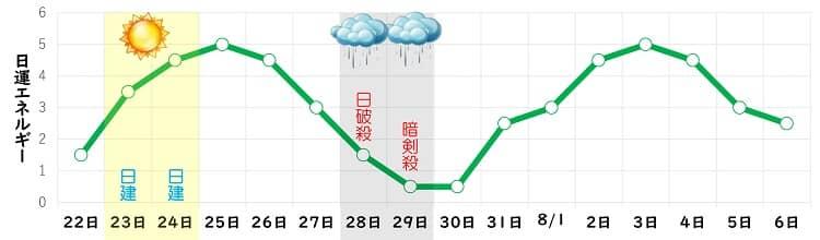 四緑木星 7月 日運グラフ