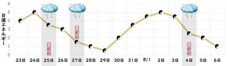 五黄土星 7月の日運グラフ