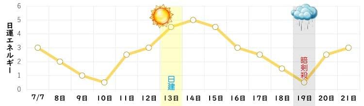 六白金星 7月の日運グラフ