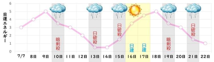 七赤金星 7月の日運グラフ