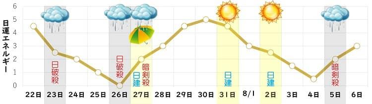 八白土星 7月の日運グラフ