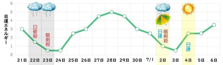 四緑木星 6月 日運グラフ