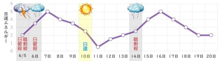 九紫火星 6月 日運グラフ