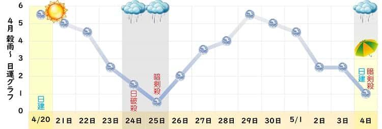 六白金星 4月 グラフ