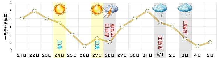 二黒土星 5月 日運グラフ