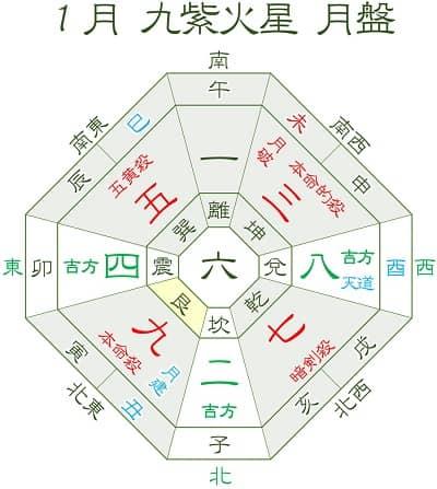九紫火星 1月運勢と吉方位