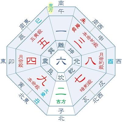 2021年 九紫火星 3月・12月生まれ(月命星:四緑)の吉方位