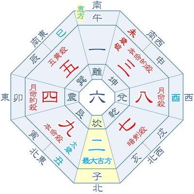 2021年 九紫火星 8月生まれの吉方位カレンダー