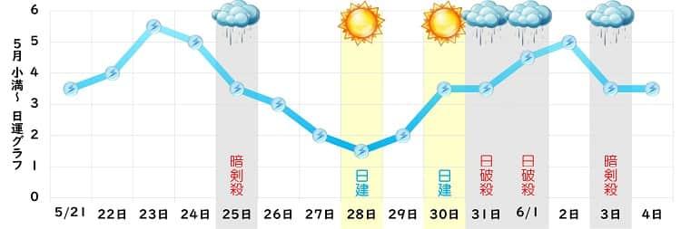 三碧木星 5月 グラフ