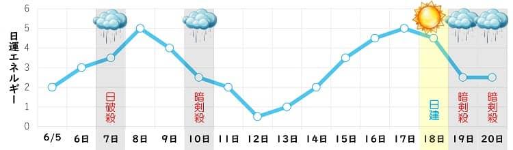 一白水星 6月 日運グラフ