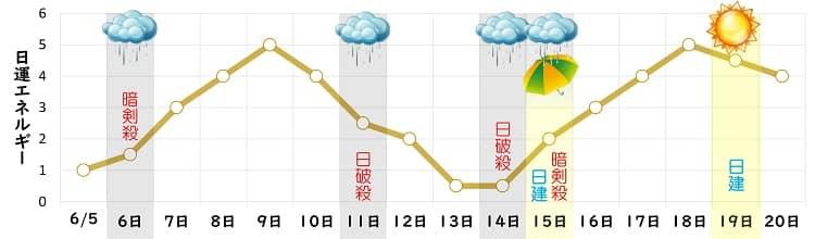 二黒土星 6月 日運グラフ