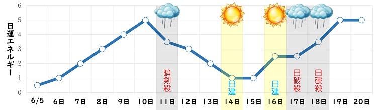 三碧木星 6月 日運グラフ