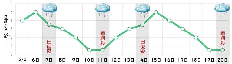 四緑木星 5月 日運グラフ