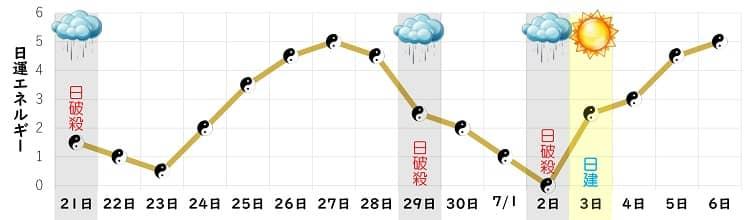 五黄土星 6月 日運グラフ