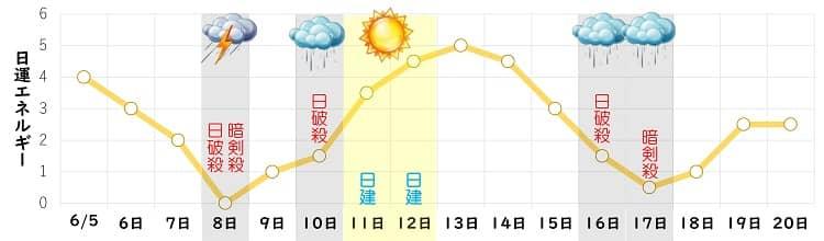 六白金星 6月 日運グラフ