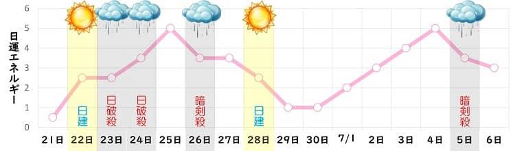 七赤金星 6月 日運グラフ