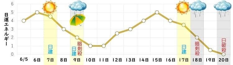 八白土星 6月 日運グラフ