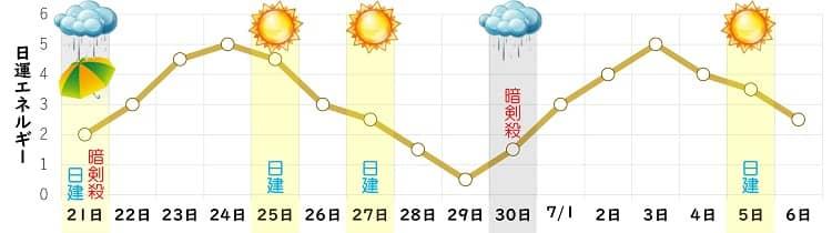 八白土星 5月 日運グラフ
