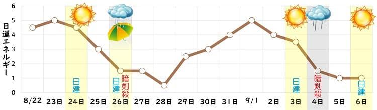 二黒土星 8月 日運グラフ
