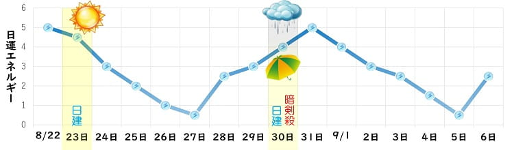 三碧木星 8月 日運グラフ