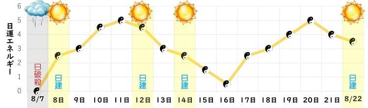 五黄土星 8月の日運グラフ