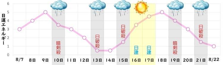 七赤金星 8月の日運グラフ