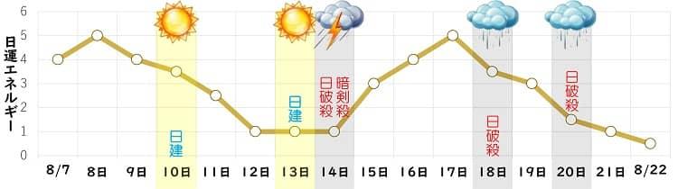 八白土星 8月の日運グラフ
