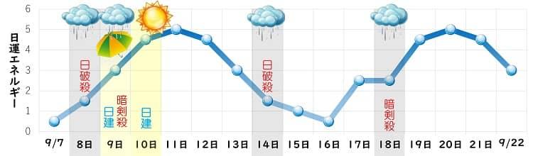 一白水星 8月 日運グラフ