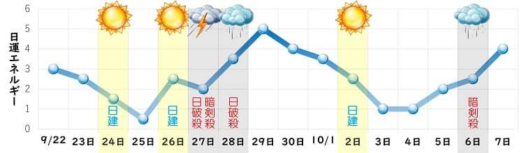 一白水星 9月 日運グラフ