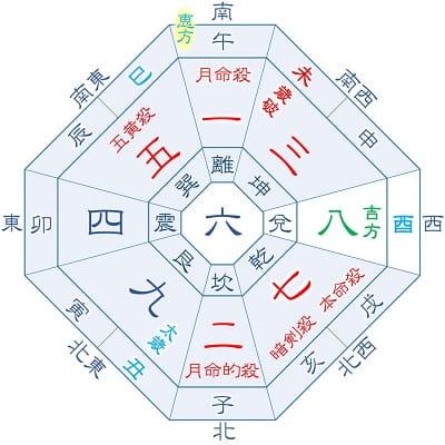 2021年 七赤金星 9月生まれ(月命星:一白)の吉方位