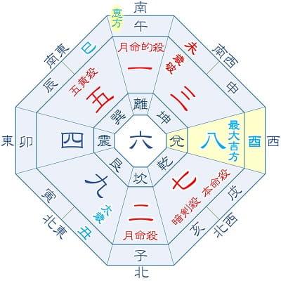 2021年 七赤金星 8月生まれ(月命星:二黒)の吉方位