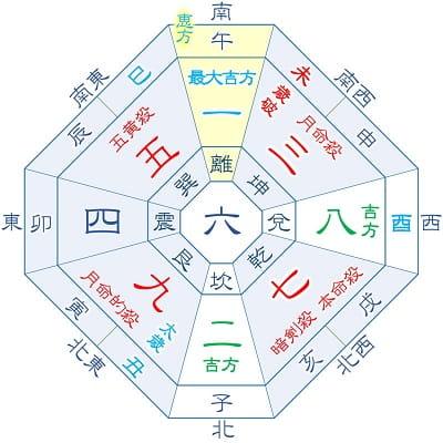 2021年 七赤金星 7月生まれ(月命星:三碧)の吉方位