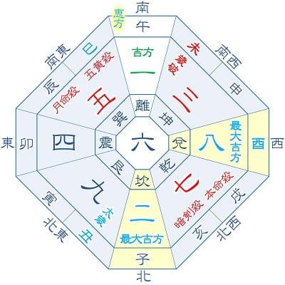 2021年 七赤金星 5月生まれ(月命星:五黄)の吉方位