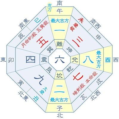 2021年 七赤金星 3月生まれ・12月生まれ(月命星:七赤)の吉方位