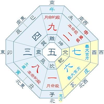 2022年 五黄土星 3月生まれ・12月生まれ(月命星:一白)の吉方位