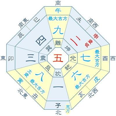 2022年 五黄土星 8月生まれ(月命星:五黄)の吉方位