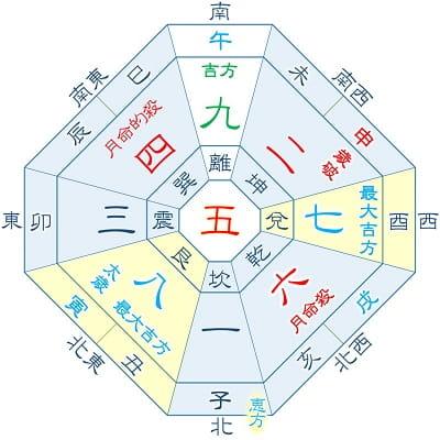 2022年 五黄土星 7月生まれ(月命星:六白)の吉方位