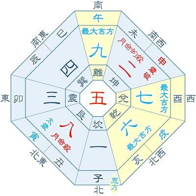 2022年 五黄土星 5月生まれ(月命星:八白)の吉方位