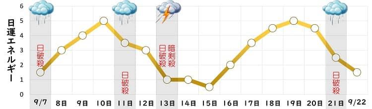 二黒土星 9月 日運グラフ
