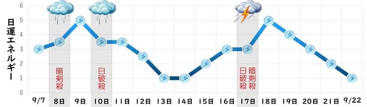三碧木星 9月 日運グラフ