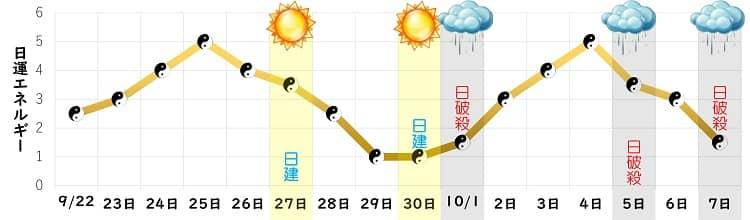 五黄土星 9月の日運グラフ