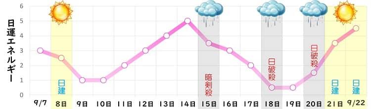 七赤金星 9月の日運グラフ