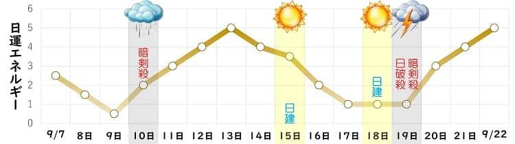 八白土星 9月の日運グラフ
