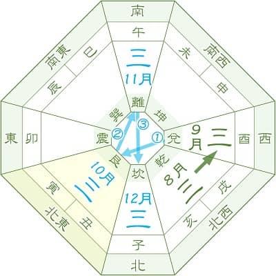 三碧木星の転換期