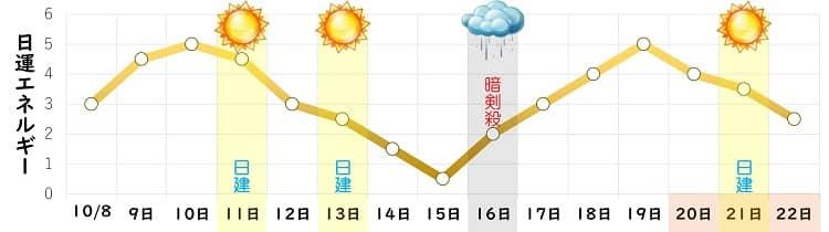 八白土星 10月の日運グラフ