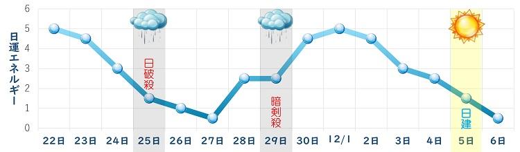一白水星 11月 日運グラフ