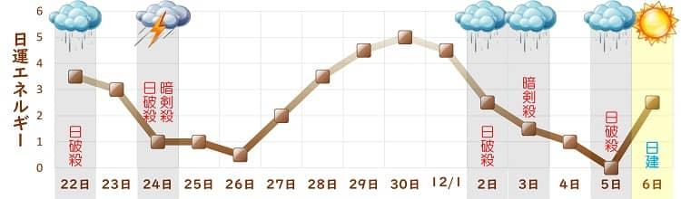 二黒土星 バイオリズムグラフ