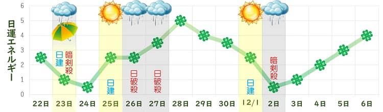 四緑木星 11月の日運グラフ